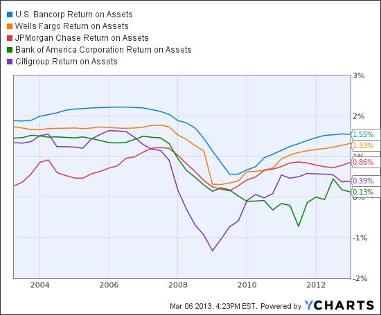 USB Return on Assets Chart