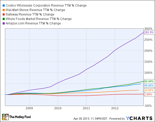 COST Revenue TTM Chart