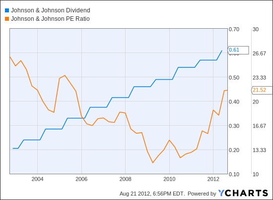 JNJ Dividend Chart
