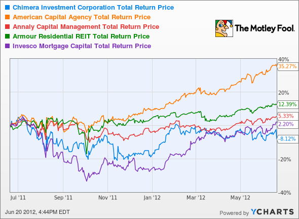 CIM Total Return Price Chart