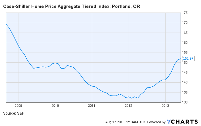 Case-Shiller Home Price Aggregate Tiered Index: Portland, OR Chart