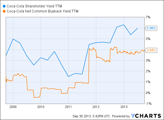 KO Shareholder Yield TTM Chart