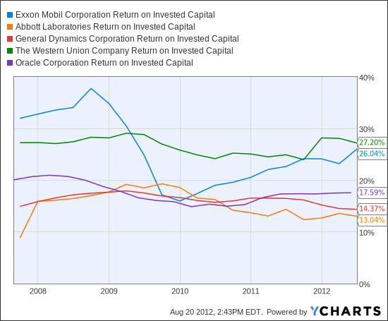 XOM Return on Invested Capital Chart