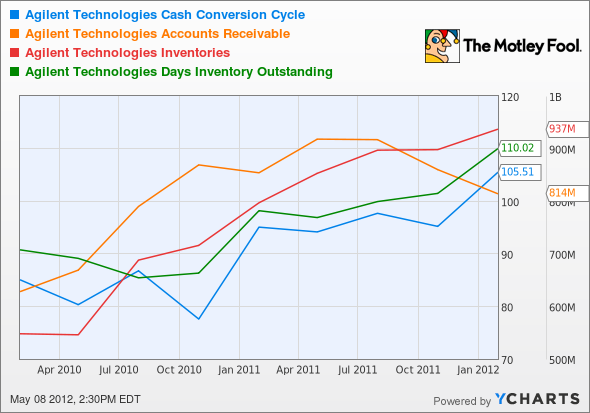 A Cash Conversion Cycle Chart