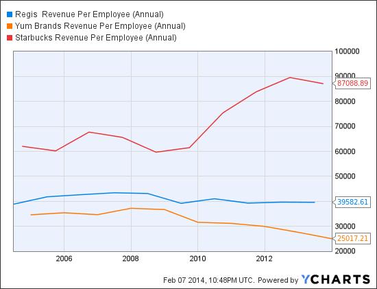 RGS Revenue Per Employee (Annual) Chart
