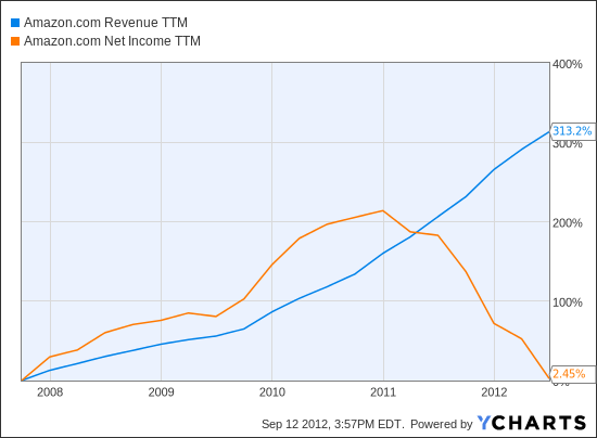 AMZN Revenue TTM Chart