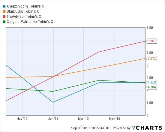 AMZN Tobin's Q Chart