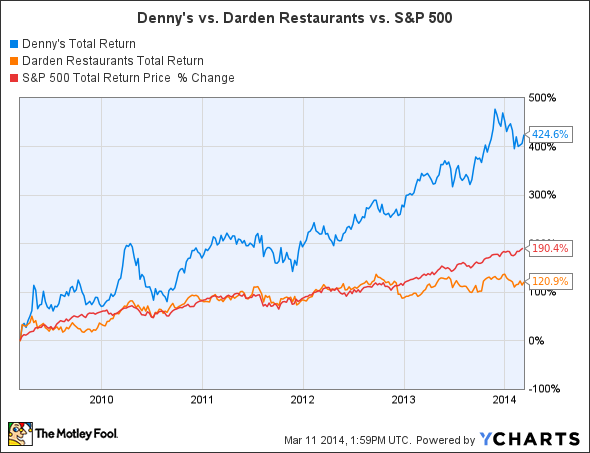 DENN Total Return Price Chart