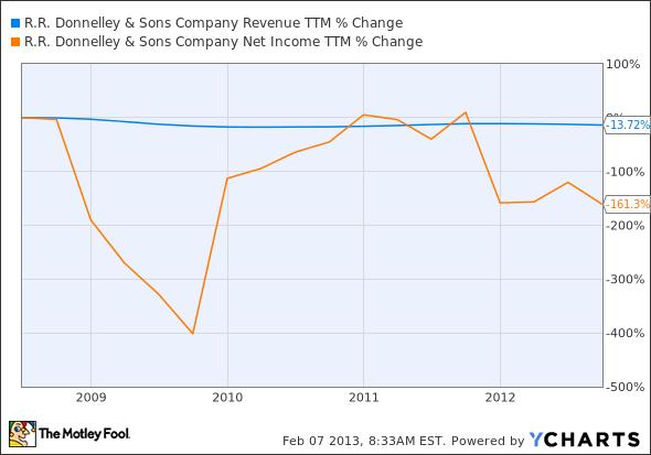 RRD Revenue TTM Chart