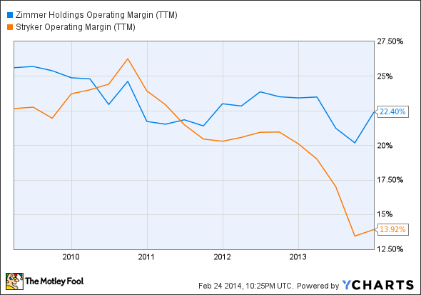 ZMH Operating Margin (TTM) Chart