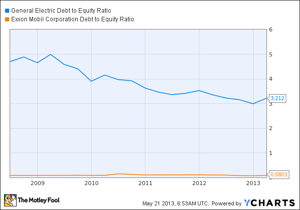 GE Debt to Equity Ratio Chart