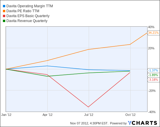 DVA Operating Margin TTM Chart