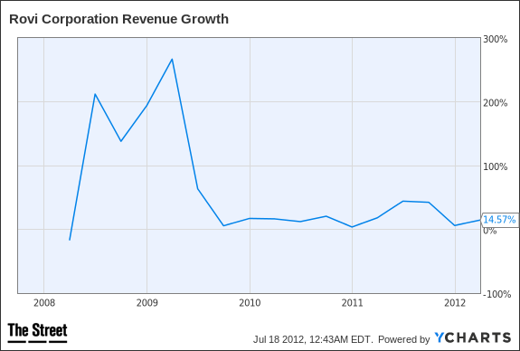 ROVI Revenue Growth Chart