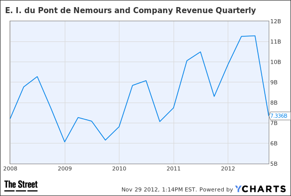 DD Revenue Quarterly Chart