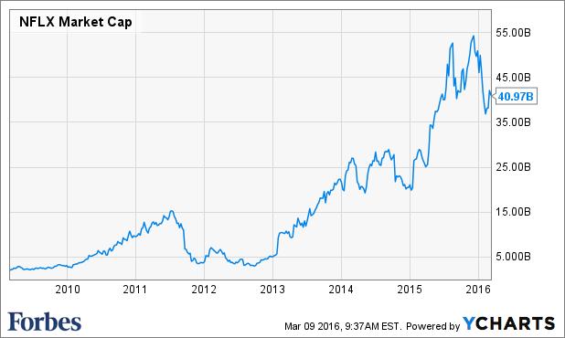 NETFLIX STOCK MARKET CAP