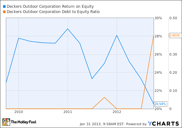 DECK Return on Equity Chart