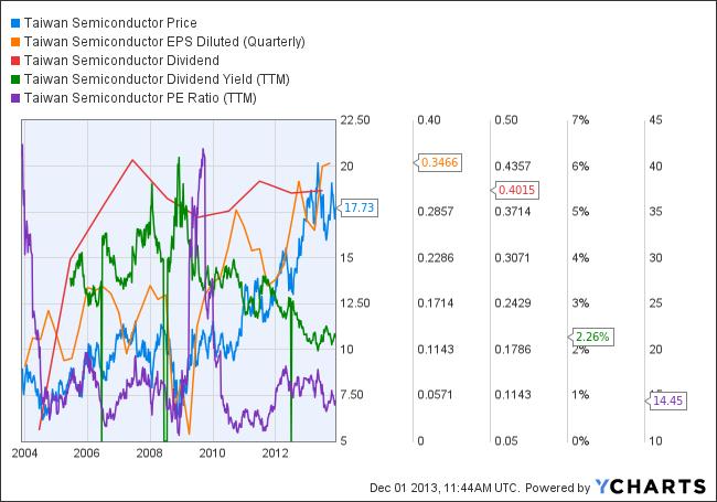 TSM Chart