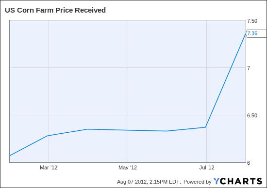 US Corn Farm Price Received Chart