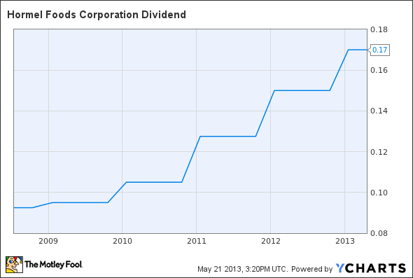 HRL Dividend Chart