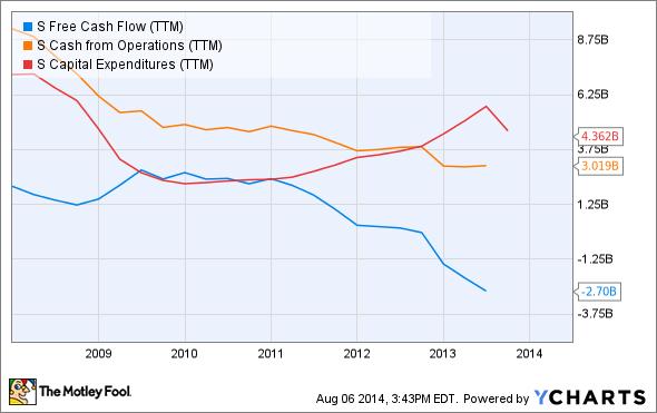S Free Cash Flow (TTM) Chart