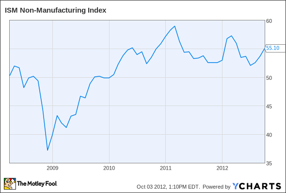 ISM Non-Manufacturing Index Chart