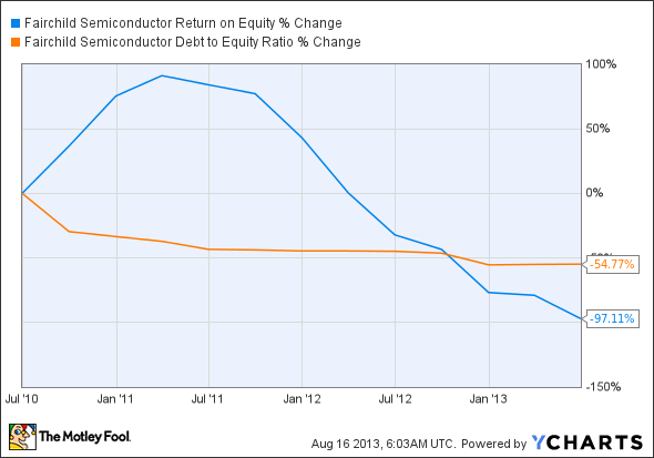 FCS Return on Equity Chart
