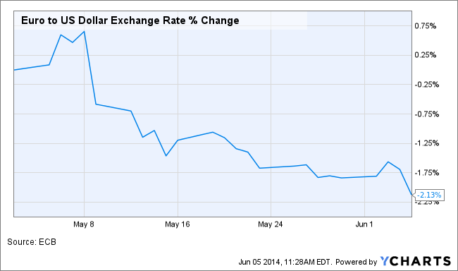Euro to US Dollar Exchange Rate Chart