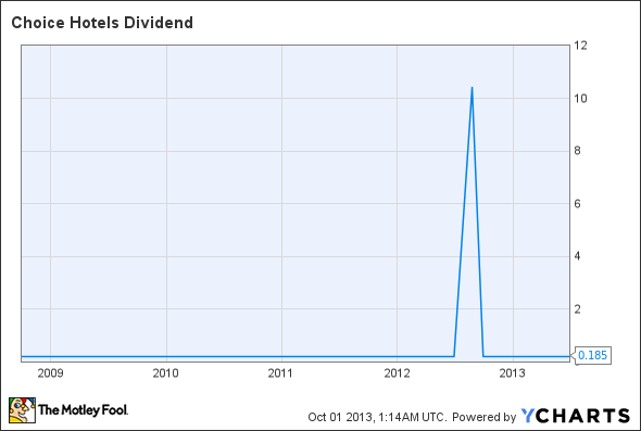 CHH Dividend Chart