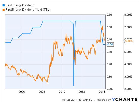 FE Dividend Chart
