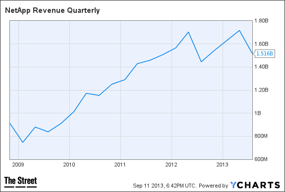 NTAP Revenue Quarterly Chart