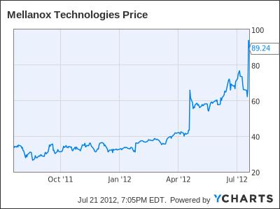 MLNX Chart