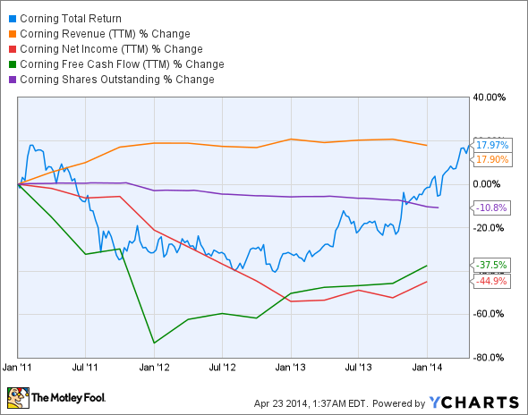 GLW Total Return Price Chart