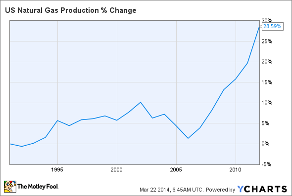 US Natural Gas Production Chart