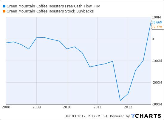 GMCR Free Cash Flow TTM Chart