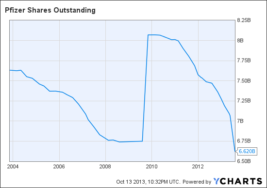 PFE Shares Outstanding Chart