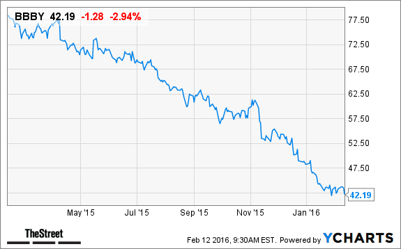 Bed Bath & Beyond Inc (NASDAQ:BBBY) Institutional Investor Sentiment Analysis