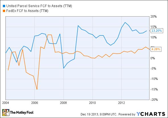 UPS FCF to Assets (TTM) Chart