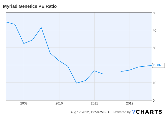 MYGN PE Ratio Chart