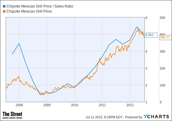 CMG Price / Sales Ratio Chart