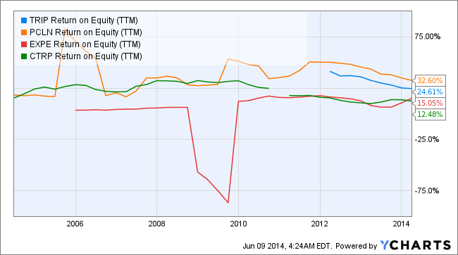 TRIP Return on Equity (TTM) Chart