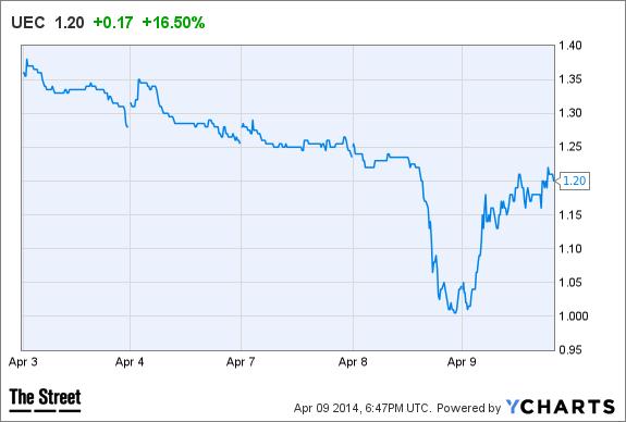 Uec stock options