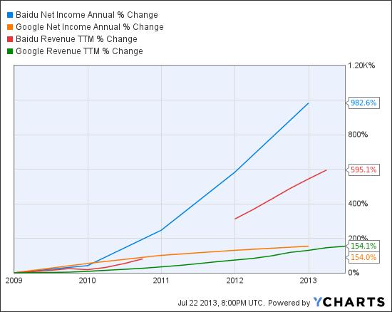 BIDU Net Income Annual Chart