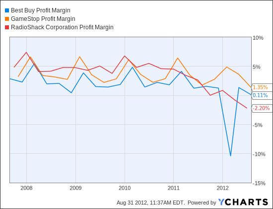 BBY Profit Margin Chart