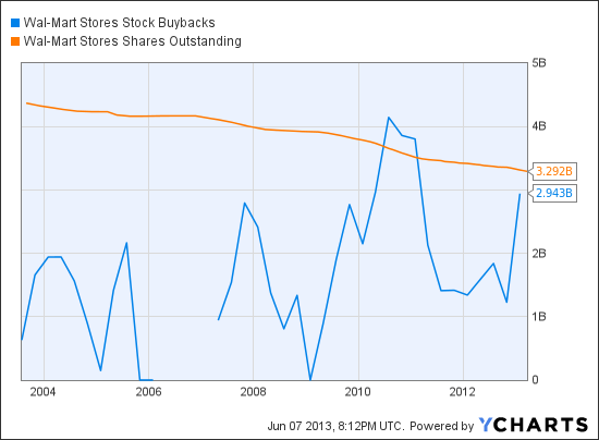 WMT Stock Buybacks Chart
