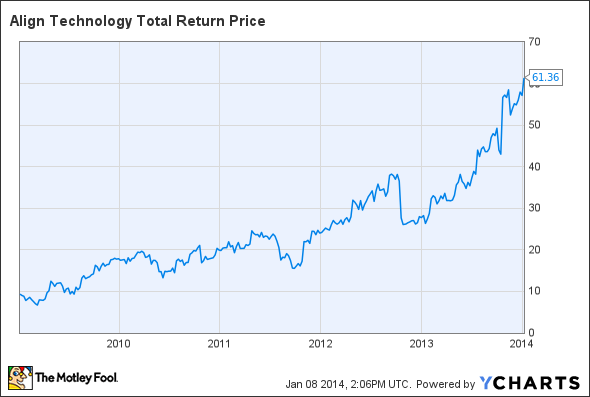 ALGN Total Return Price Chart
