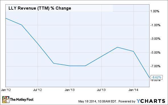 LLY Revenue (TTM) Chart