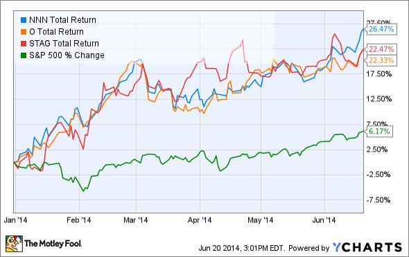 NNN Total Return Price Chart