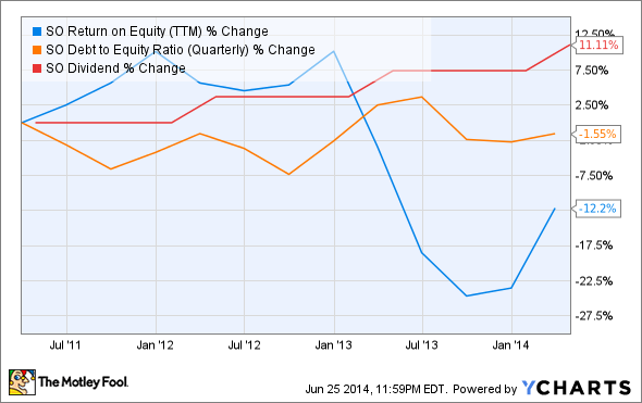 SO Return on Equity (TTM) Chart