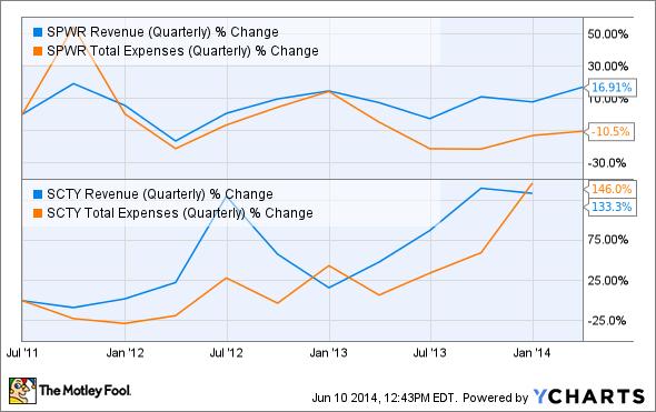 SPWR Revenue (Quarterly) Chart