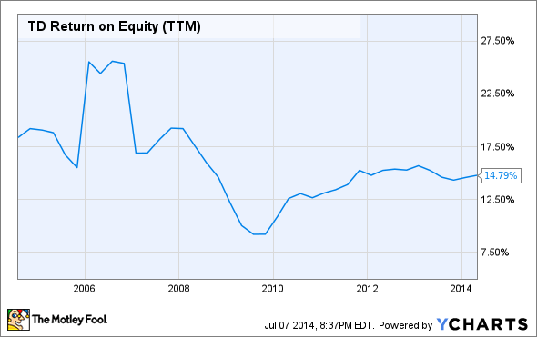 TD Return on Equity (TTM) Chart